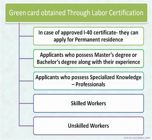 Obtaining Green Card through Employment